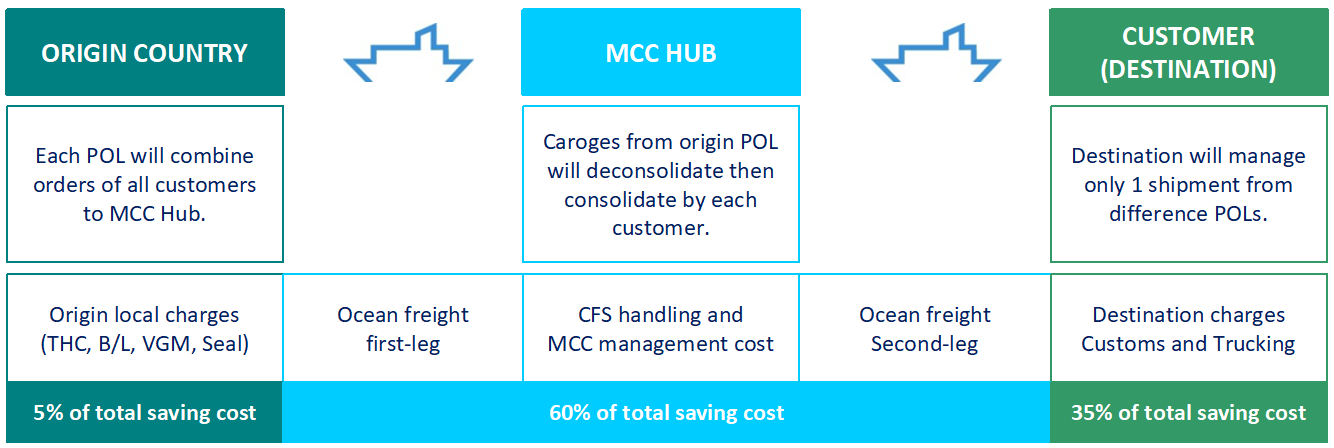 MCC_Benefit