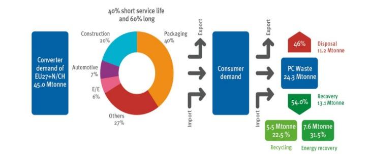 Mô hình ví dụ Reverse Logistics ngành nhựa