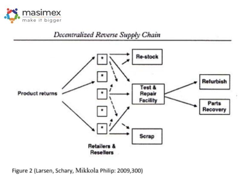 Mô hình Logistics thu hồi Decentralized Structure (Cấu trúc phi tập trung)