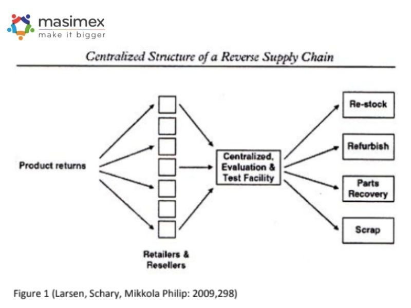 Mô hình Logistics thu hồi Centralized Structure (Cấu trúc tập trung)